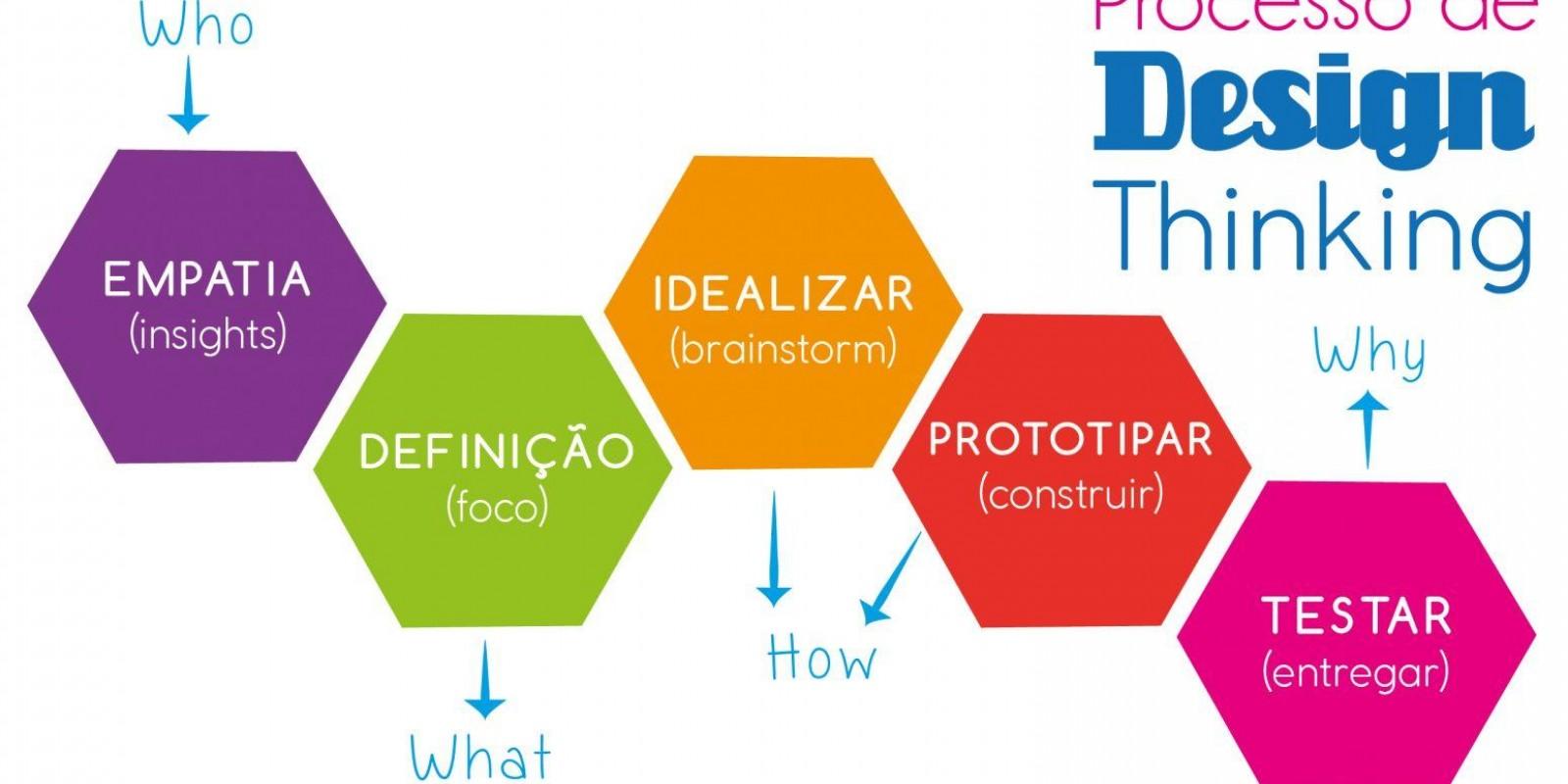 Desenhando o sucesso: design thinking como inovação no varejo